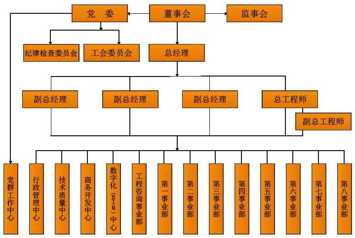 组织机构-甘肃省建设监理有限责任公司